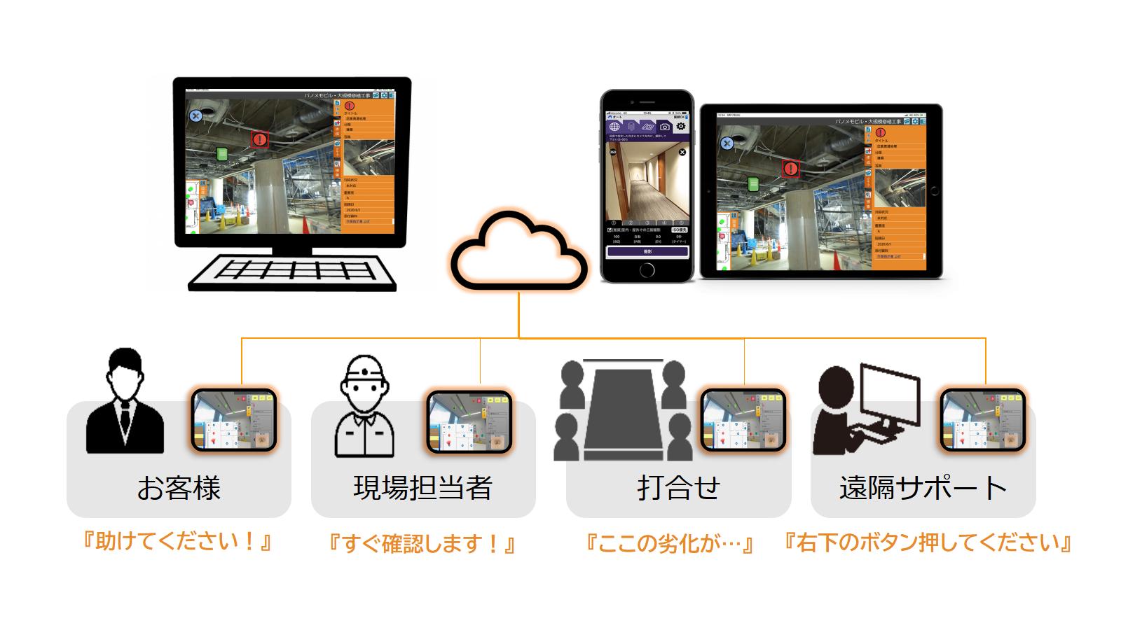 設備を遠隔からサポート,PCブラウザ,スマートフォン,タブレットからでも