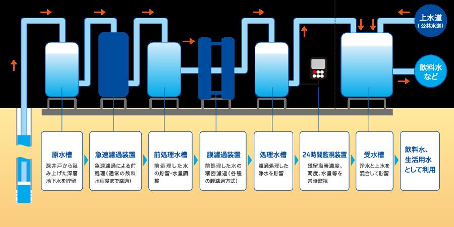 一般的なシステムフロー図
